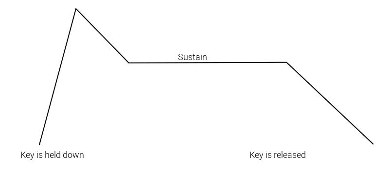 Sustain Level ADSR